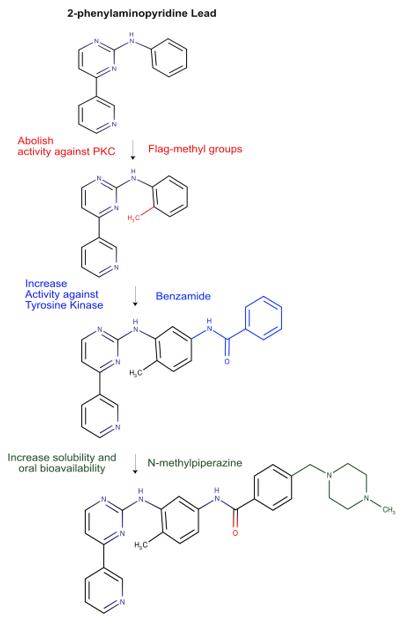 ▲그림 3 리드로부터 GCP57418의 탄생. 원래의 리드 컴파운드는 세린/쓰레오닌 인산화효소와 타이로신 인산화효소 모두에 활성을 가졌다. 그러나 페닐기의 메틸기 도입(적색으로 표시)은 PKC(세린/쓰레오닌 인산화효소)에 대한 활성을 억제시켰다. 그리고 벤자미딘기의 도입(청색으로 표시) 은 타이로신 인산화효소로의 활성을 강화시켰다. 마지막으로 N-메틸피페라진 기의 도입은 수용성의 증대를 가져왔다. [9,10]
