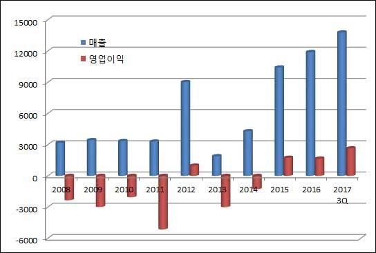 ▲연도별 녹십자셀 매출·영업이익 추이(2017년은 3분기 누계, 단위: 백만원, 자료: 금융감독원)
