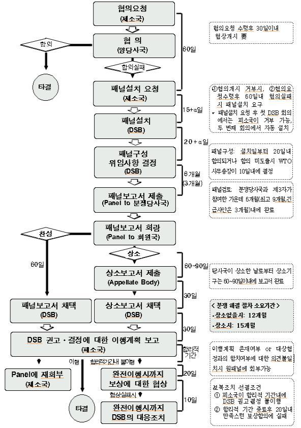 ▲WTO 분쟁절차도(표=산업통상자원부)
