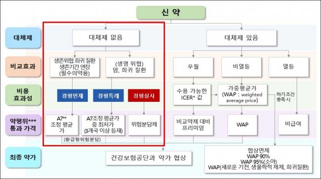 ▲신약 평가방법(자료: 이종혁 교수 보건행정학회 발표 자료)