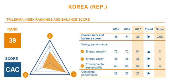 ▲WEC의 한국순위평가결과. (표=에너지재단)