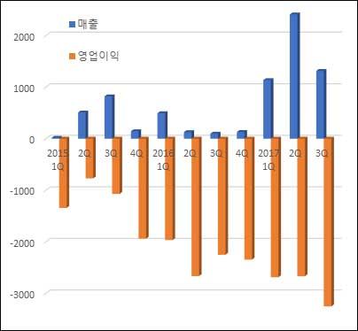 ▲분기별 강스템바이오텍 매출액·영업이익 추이(단위: 백만원, 자료: 금융감독원)
