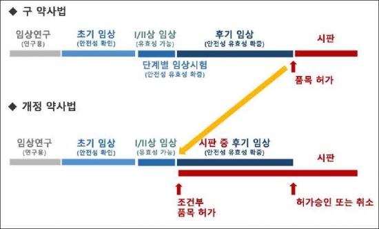 ▲일본 줄기세포치료제 조건부 승인 제도(자료: 식품의약품안전처)