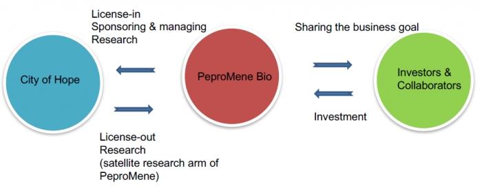 ▲페프로민바이오 사업모델