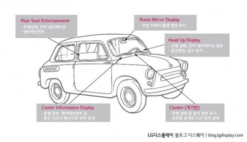▲차량 내 대부분 위치에 적용될 수 있는 OLED 디스플레이(출처=LG디스플레이 블로그)