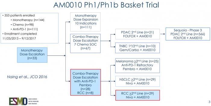 ▲AM0010 Basket 임상 프로토콜