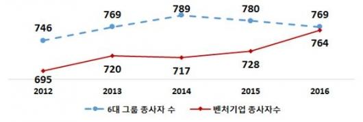▲연도별 6대그룹과 벤처기업 종사자 수(자료: 중소벤처기업부)