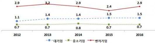 ▲연도별 기업 유형별 매출액 대비 연구개발비 비율(단위: %, 자료: 중소벤처중기부)