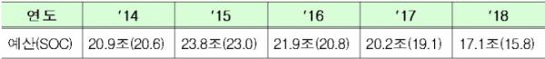▲연도별 예산규모 추이(자료=국토교통부)