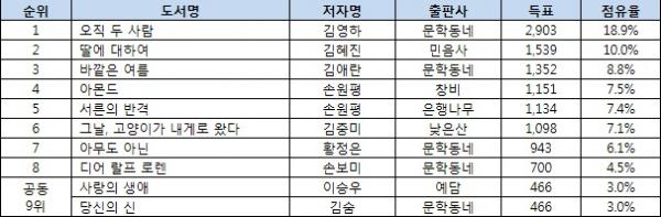▲2017 서점 직원 및 독자가 뽑은 올해의 한국소설 순위(자료제공=교보문고)