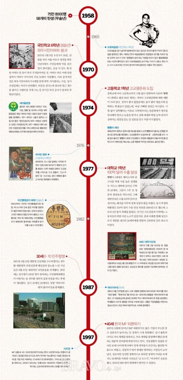 ▲58개띠 인생, 5가지 이슈 8가지 키워드(사진제공 국가기록원, 서울사진아카이브)