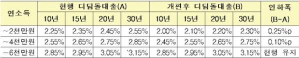 ▲디딤돌 대출 금리인하 (안)(자료=국토교통부)
