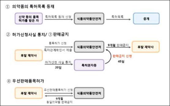 ▲의약품 허가특허연계제도의 개요(자료 : 의약품 허가특허연계제도 영향평가)