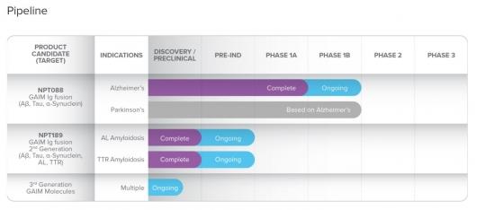 ▲Proclara Bioscience 파이프라인 개발현황 (출처: 회사 홈페이지)