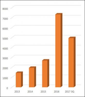 ▲연도별 셀트리온헬스케어 매출 추이(단위: 억원, 자료: 금융감독원)