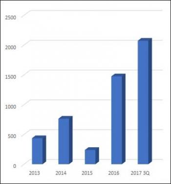 ▲연도별 삼성바이오에피스 매출 추이(단위: 억원, 자료: 금융감독원)
