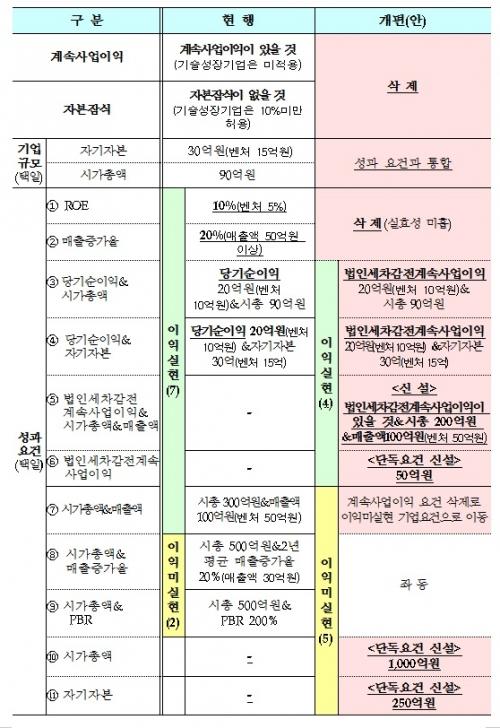 ▲코스닥 상장 개편안 주요 내용