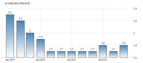 ▲미국 근원 소비자물가지수(CPI) 상승률(전년비) 추이. 작년 12월 1.8%. 출처 트레이딩이코노믹스