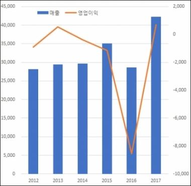 ▲연도별 메디포스트 매출(왼쪽) 및 영업이익(오른쪽) 추이(단위: 백만원, 자료: 금융감독원)