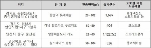 ▲대형 쇼핑시설 인근 신규 분양 단지(자료=각 건설사)