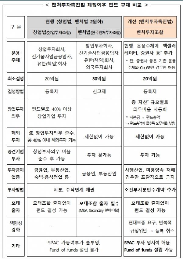 ▲정부가 추진중인 벤처투자촉진법 제정.(자료제공=중기부)