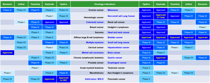 ▲Table 1: Development status of PD-1/PD-L1 agents in oncology