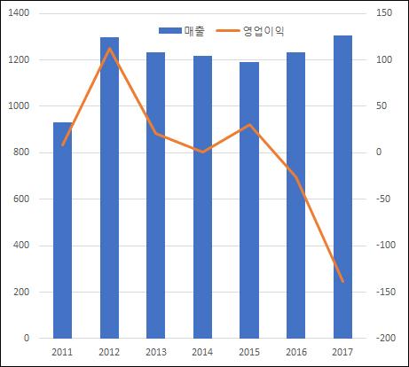 ▲연도별 씨티씨바이오 연결 기준 매출(왼쪽) 및 영업이익(오른쪽) 추이(단위: 억원, 자료: 금융감독원)