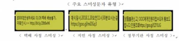 ▲주요 스미싱 문자 유형(과학기술정보통신부)