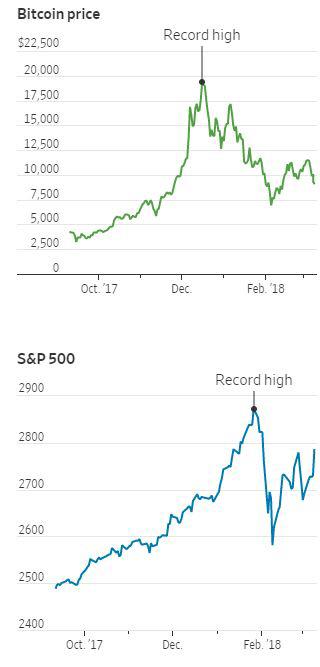 ▲위 그래프: 비트코인 가격 추이. 9일(현지시간) 9052.59달러. / 아래: 뉴욕증시 S&P500지수 추이. 9일 2786.57. 출처 WSJ