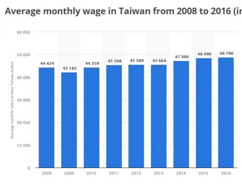 ▲2008년~2016년 대만 월 평균 소득(단위: 대만달러). 출처=스타티스타