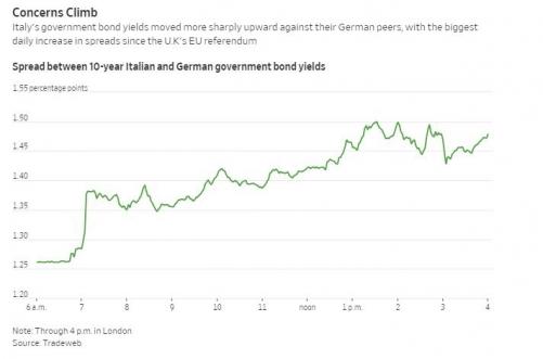 ▲15일(현지시간) 이탈리아와 독일의 10년 만기 국채 스프레드 추이. 단위 %포인트. 출처  WSJ