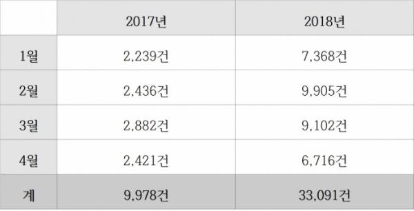 ▲2017년, 2018년 1~4월 허위매물 신고 접수 건수(자료=한국인터넷자율정책기구(KISO))