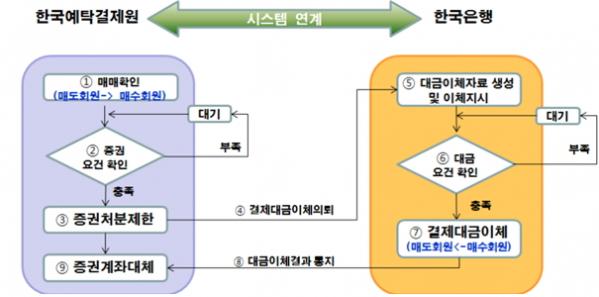 ▲현행 채권장외결제서비스 업무흐름도(자료제공=한국예탁결제원)