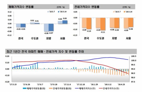 ▲5월 2주차 주간아파트동향(자료=한국감정원)