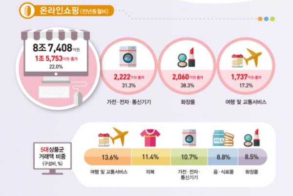 ▲4월 온라인쇼핑 거래액.(통계청)