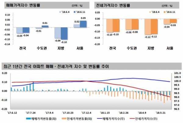 ▲2018년 6월 2주(11일 기준) 주간 아파트 가격동향(자료=한국감정원)