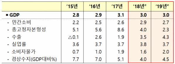 ▲한국 경제 성장 전망(전년 대비, %).(자료=OECD)