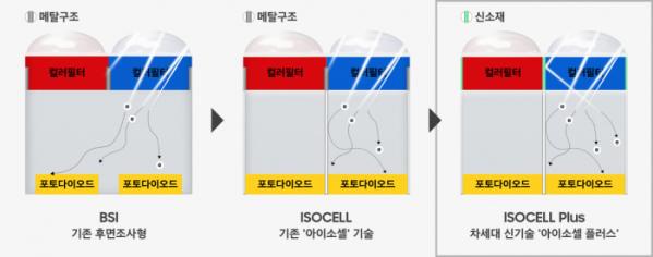 ▲이미지센서 신기술 '아이소셀 플러스'(사진=삼성전자)