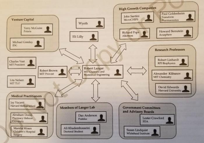 ▲밥 랜거의 네트워크를 한눈에 보여주는 그림, 김종성 교수 발표자료 참조