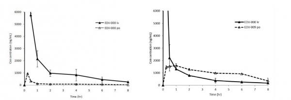 ▲에다라본의 정맥투여와 경구투여, J2H-1704(prodrug)의 경구투여 이후 생체 흡수율을 비교한 결과, 동일몰비에서 기존의 정맥투여의 혈중농도 대비 80%의 흡수율을 보였다. J2H 바이오텍 제공.