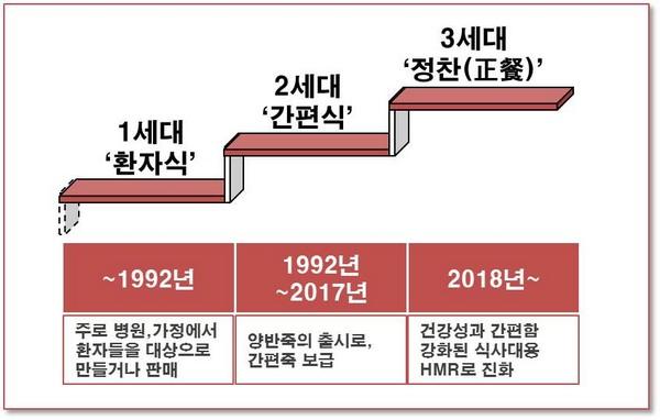 ▲국내 죽 시장 변화 과정.(사진제공=동원F&B)