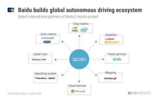 ▲바이두의 자율주행차 오픈소스 소프트웨어 플랫폼 '아폴로'에 참여한 글로벌 파트너사. 출처 CB인사이트.