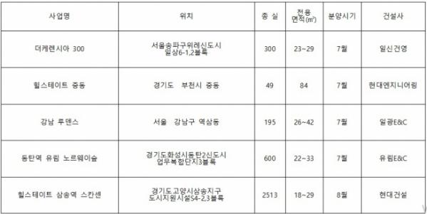 ▲7~8월 전국 오피스텔 주요 분양 예정 단지(자료=부동산114)