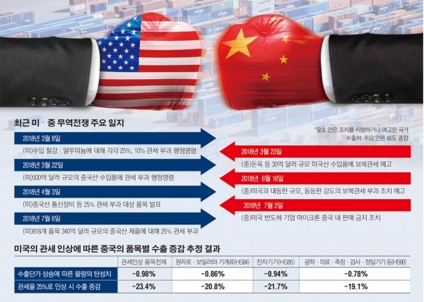 미국중국 무역전쟁에 대한 이미지 검색결과