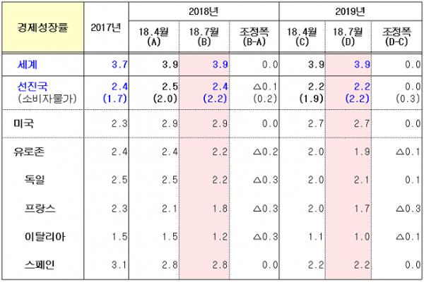 ▲국제통화기금(IMF) 세계경제전망.(자료 IMF)