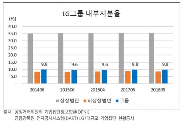 ▲최근 5년간 LG그룹 내부 지분율 변동 현황 (보통주)(출처=대신지배구조연구소)