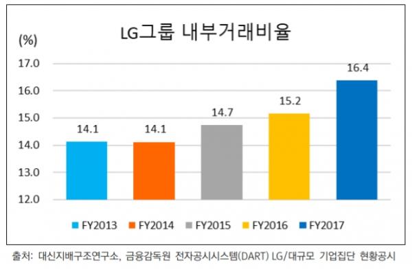 ▲최근 5년간 LG그룹 내 계열회사에 대한 매출액 비중 변동 현황(출처=대신지배구조연구소)