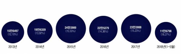 ▲수입차 내수 점유율 및 판매 추이. (자료=한국수입차협회)