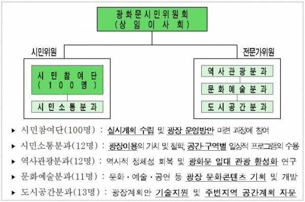 ▲'광화문시민위원회' 조직 구성(사진=서울시)