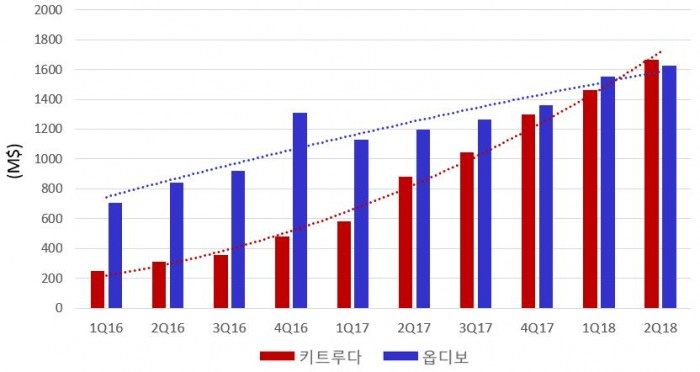 ▲분기별 키트루다, 옵디보 매출액(단위: M$, 백만달러), MSD BMS 실적참고해 바이오스펙테이터 작성